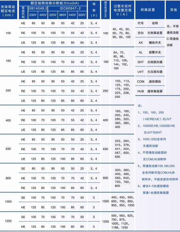塑壳断路器参数对照表